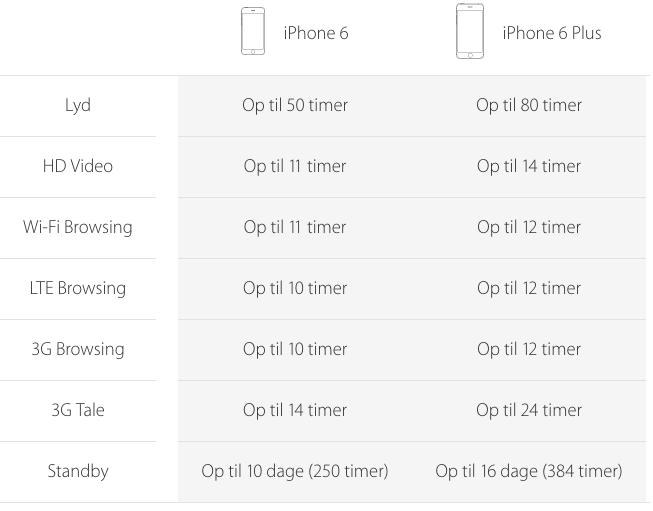 iphone6batterilevetid
